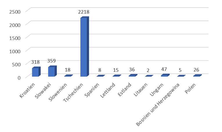 Počet studentů za danou zemi