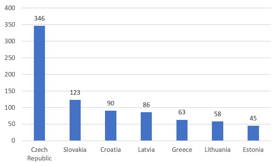 Počet škol za danou zemi